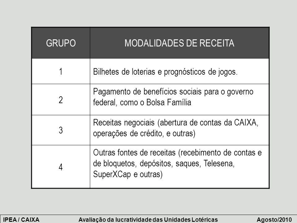 Número de empregados IPEA / CAIXA Avaliação da lucratividade das Unidades Lotéricas Agosto/2010