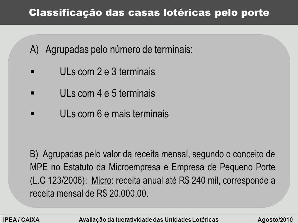 Classificação das casas lotéricas pelo porte A) Agrupadas pelo número de terminais: ULs com 2 e 3 terminais ULs com 4 e 5 terminais ULs com 6 e mais t