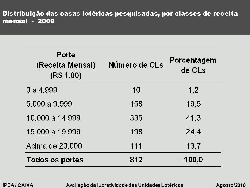 Distribuição das casas lotéricas pesquisadas, por classes de receita mensal - 2009 IPEA / CAIXA Avaliação da lucratividade das Unidades Lotéricas Agos