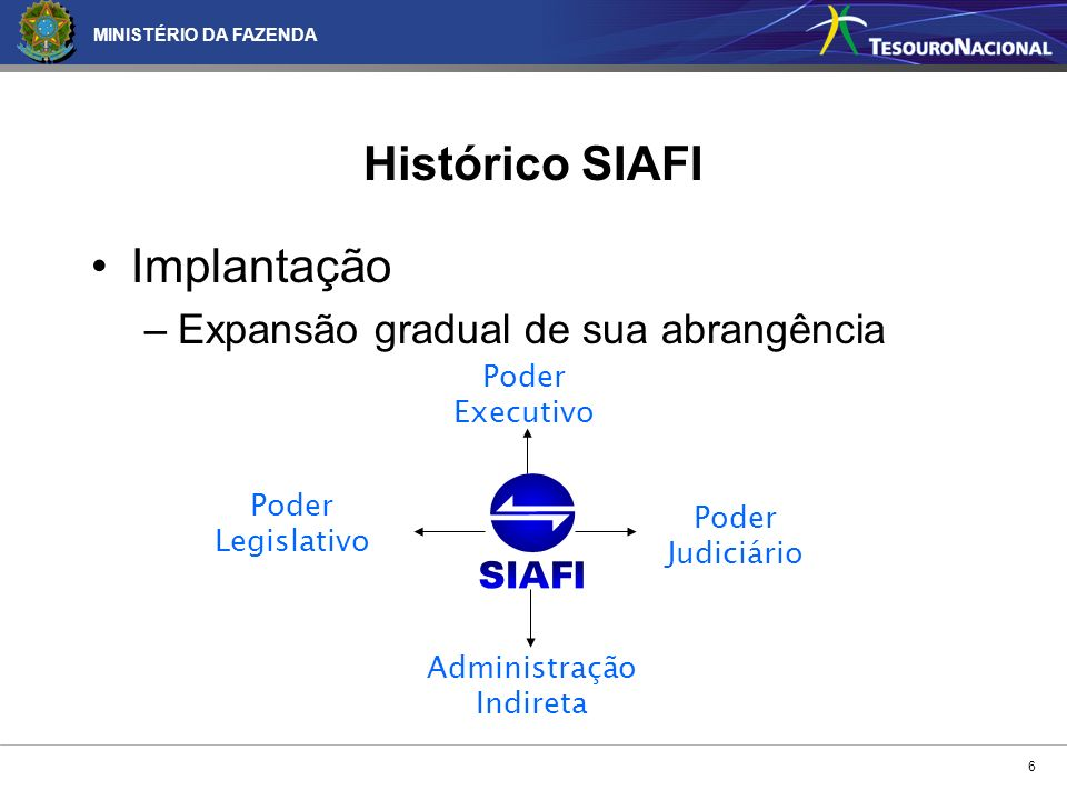 MINISTÉRIO DA FAZENDA 6 Poder Legislativo Poder Executivo Poder Judiciário Administração Indireta Histórico SIAFI Implantação –Expansão gradual de sua