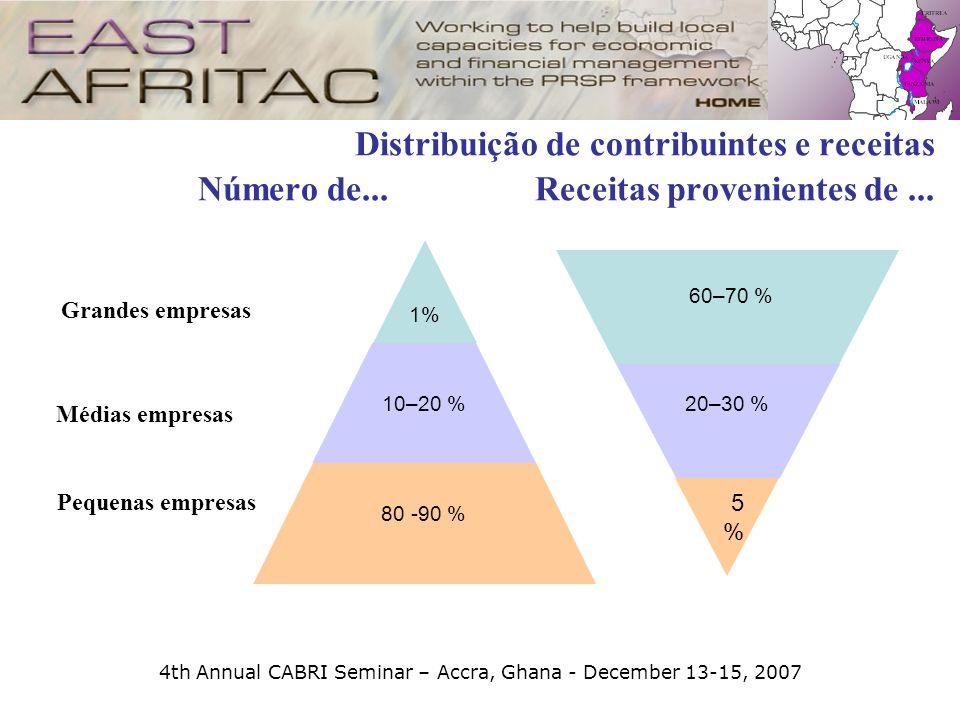 4th Annual CABRI Seminar – Accra, Ghana - December 13-15, 2007 1% 10–20 % 80 -90 % Distribuição de contribuintes e receitas Número de... Receitas prov