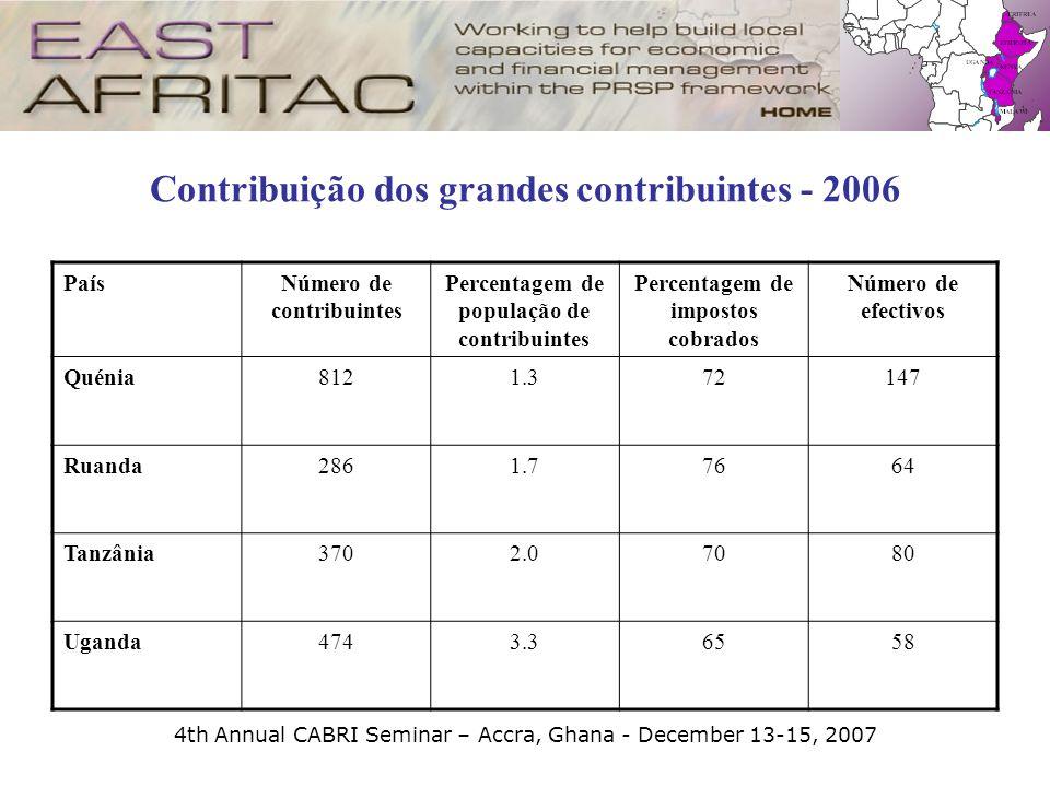 4th Annual CABRI Seminar – Accra, Ghana - December 13-15, 2007 Contribuição dos grandes contribuintes - 2006 PaísNúmero de contribuintes Percentagem d