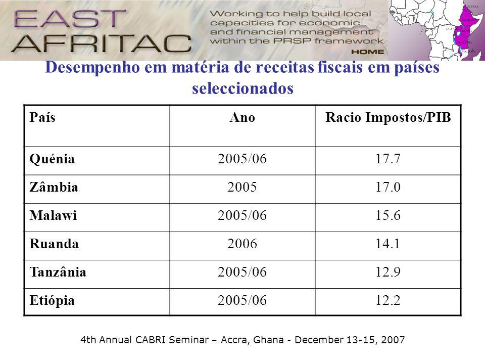 4th Annual CABRI Seminar – Accra, Ghana - December 13-15, 2007 Desempenho em matéria de receitas fiscais em países seleccionados PaísAnoRacio Impostos