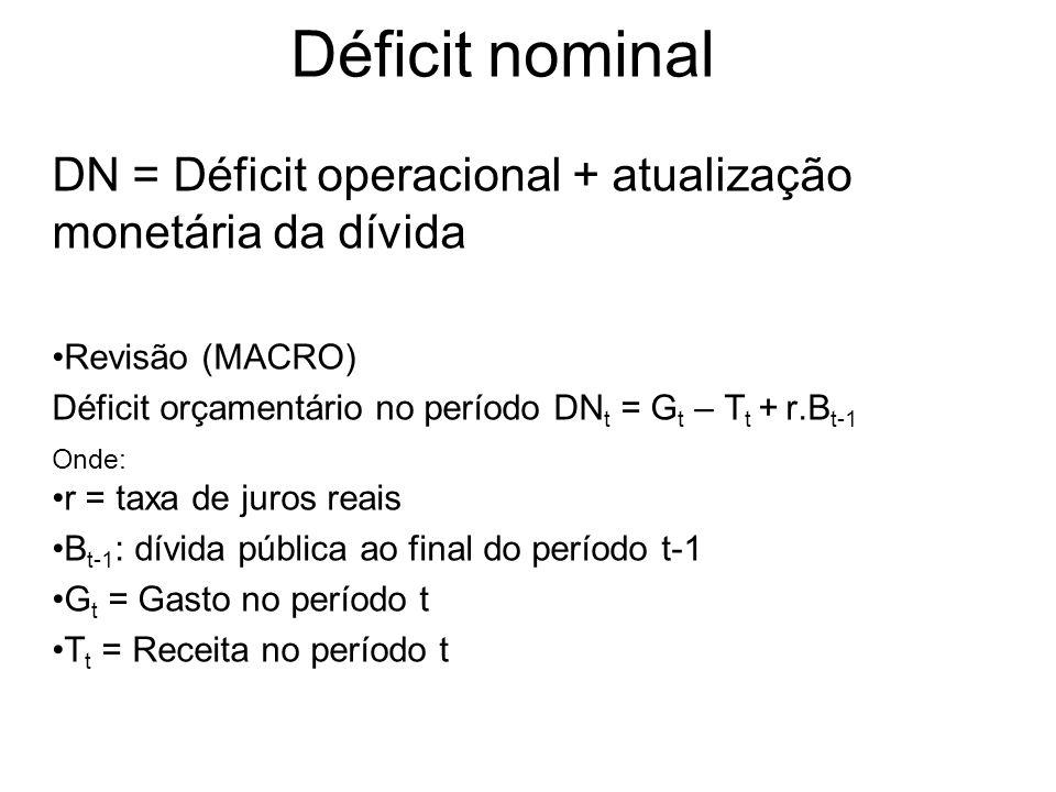 Déficit nominal DN = Déficit operacional + atualização monetária da dívida Revisão (MACRO) Déficit orçamentário no período DN t = G t – T t + r.B t-1