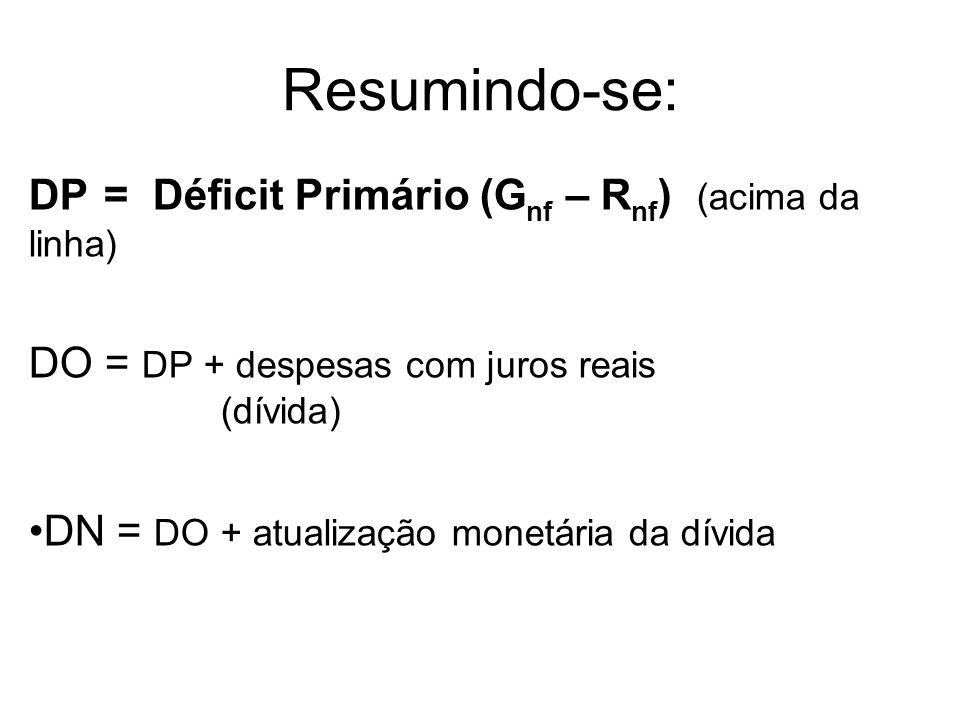Resumindo-se: DP = Déficit Primário (G nf – R nf ) (acima da linha) DO = DP + despesas com juros reais (dívida) DN = DO + atualização monetária da dív