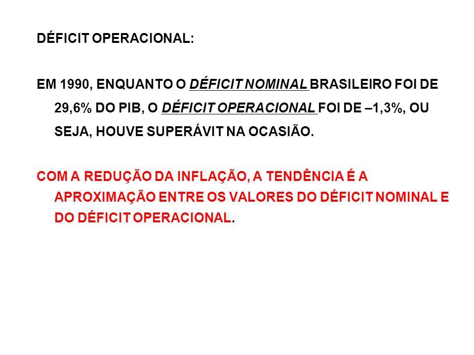 DÉFICIT OPERACIONAL: EM 1990, ENQUANTO O DÉFICIT NOMINAL BRASILEIRO FOI DE 29,6% DO PIB, O DÉFICIT OPERACIONAL FOI DE –1,3%, OU SEJA, HOUVE SUPERÁVIT