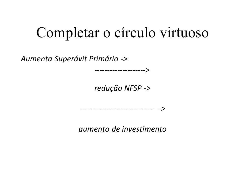 Completar o círculo virtuoso Aumenta Superávit Primário -> --------------------> redução NFSP -> ----------------------------- -> aumento de investime