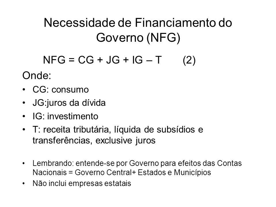 Necessidade de Financiamento do Governo (NFG) NFG = CG + JG + IG – T (2) Onde: CG: consumo JG:juros da dívida IG: investimento T: receita tributária,
