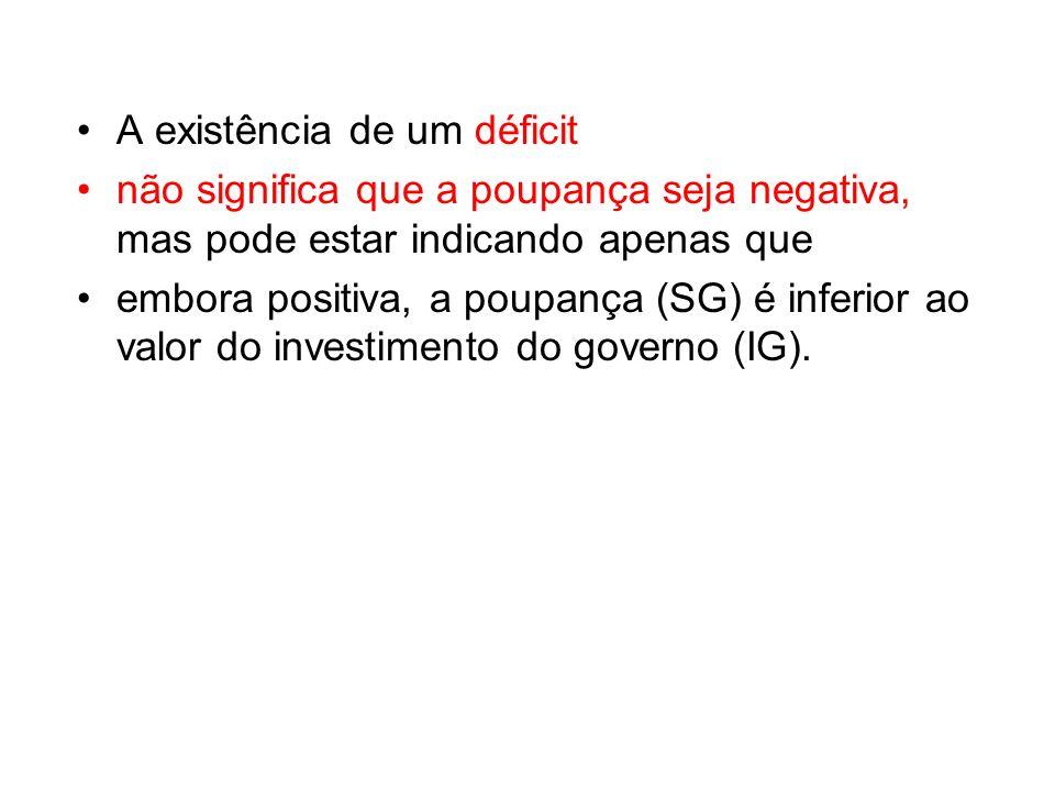 A existência de um déficit não significa que a poupança seja negativa, mas pode estar indicando apenas que embora positiva, a poupança (SG) é inferior