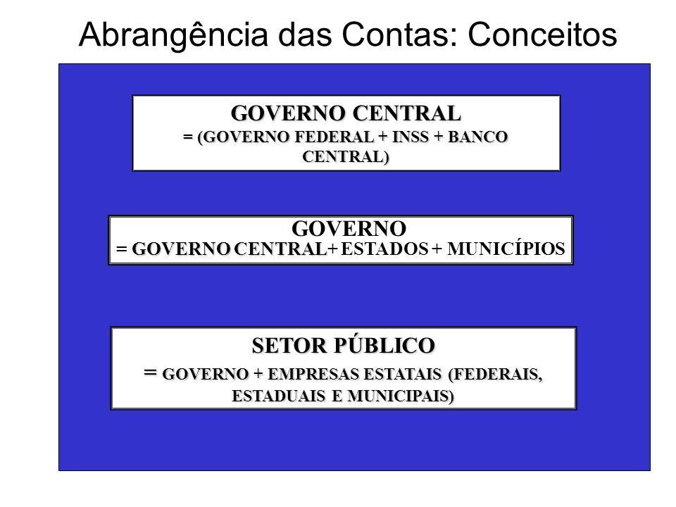 SETOR PÚBLICO = GOVERNO + EMPRESAS ESTATAIS (FEDERAIS, ESTADUAIS E MUNICIPAIS) = GOVERNO CENTRAL + ESTADOS E MUNICÍPIOS+ EMPRESAS ESTATAIS (FEDERAIS, ESTADUAIS E MUNICIPAIS) = GOVERNO FEDERAL + INSS+ BANCO CENTRAL + ESTADOS E MUNICÍPIOS+ EMPRESAS ESTATAIS (FEDERAIS, ESTADUAIS E MUNICIPAIS)