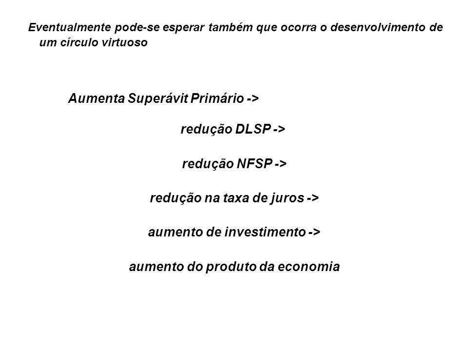 Eventualmente pode-se esperar também que ocorra o desenvolvimento de um círculo virtuoso Aumenta Superávit Primário -> redução DLSP -> redução NFSP ->