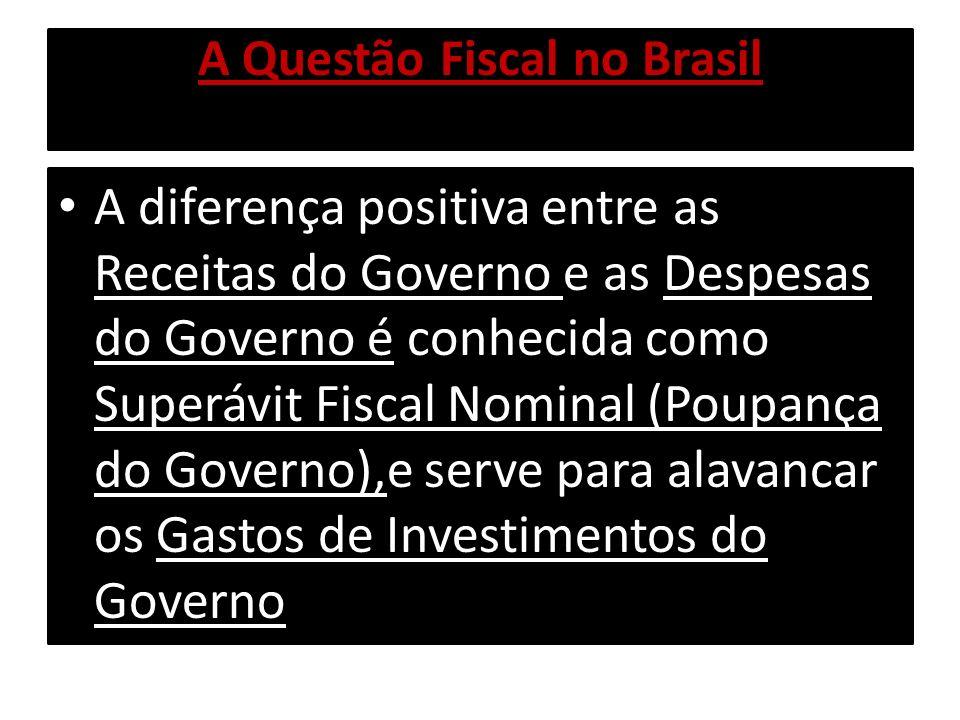 A Questão Fiscal no Brasil A diferença positiva entre as Receitas do Governo e as Despesas do Governo é conhecida como Superávit Fiscal Nominal (Poupa