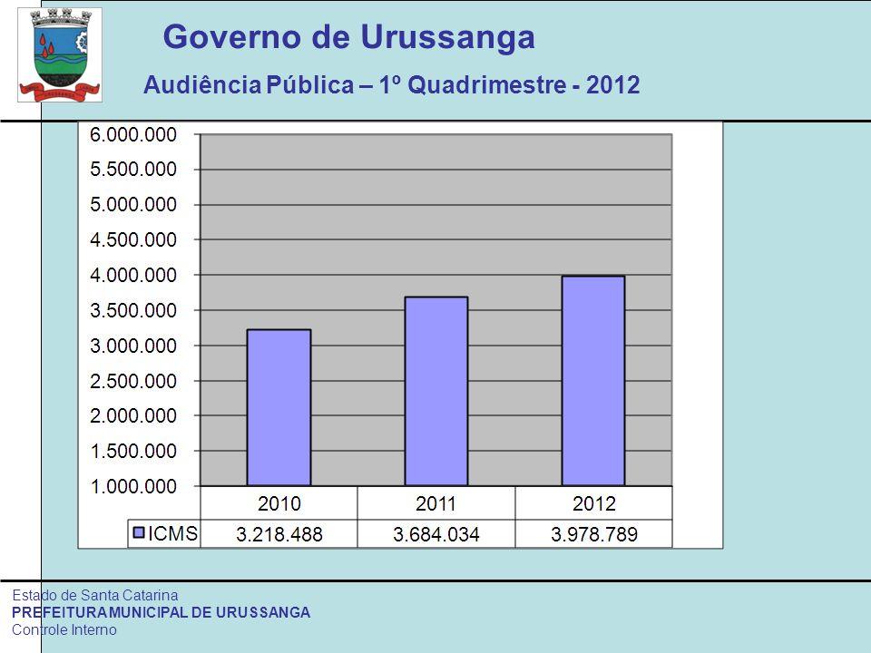 Governo de Urussanga Audiência Pública – 1º Quadrimestre - 2012 Estado de Santa Catarina PREFEITURA MUNICIPAL DE URUSSANGA Controle Interno