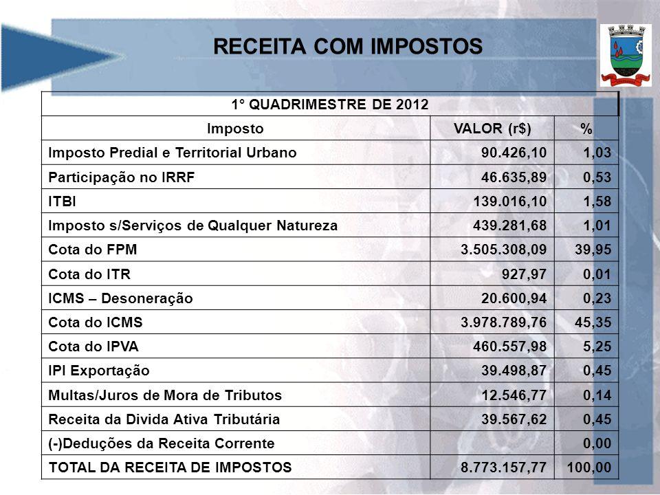 RECEITA COM IMPOSTOS 1° QUADRIMESTRE DE 2012 ImpostoVALOR (r$)% Imposto Predial e Territorial Urbano90.426,101,03 Participação no IRRF46.635,890,53 IT