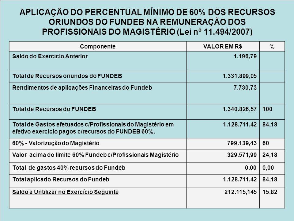 APLICAÇÃO DO PERCENTUAL MÍNIMO DE 60% DOS RECURSOS ORIUNDOS DO FUNDEB NA REMUNERAÇÃO DOS PROFISSIONAIS DO MAGISTÉRIO (Lei nº 11.494/2007) ComponenteVALOR EM R$% Saldo do Exercício Anterior1.196,79 Total de Recursos oriundos do FUNDEB1.331.899,05 Rendimentos de aplicações Financeiras do Fundeb7.730,73 Total de Recursos do FUNDEB1.340.826,57100 Total de Gastos efetuados c/Profissionais do Magistério em efetivo exercício pagos c/recursos do FUNDEB 60%.