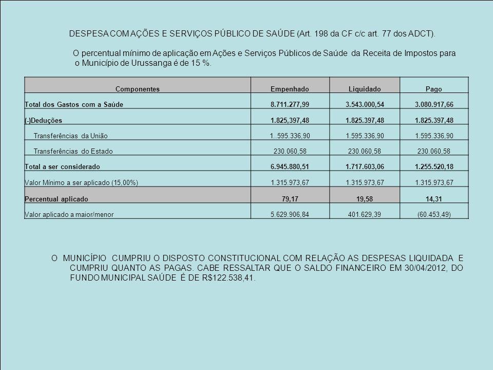 ComponentesEmpenhadoLiquidadoPago Total dos Gastos com a Saúde8.711.277,993.543.000,543.080.917,66 (-)Deduções1.825,397,481.825.397,48 Transferências