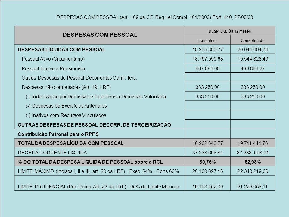 DESPESAS COM PESSOAL DESP. LIQ. Últ.12 meses ExecutivoConsolidado DESPESAS LÍQUIDAS COM PESSOAL19.235.893,7720.044.694,76 Pessoal Ativo (Orçamentário)