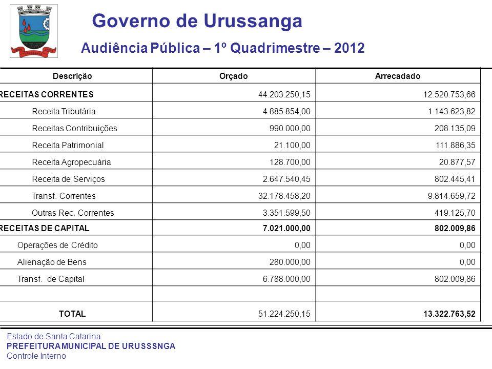 Governo de Urussanga Audiência Pública – 1º Quadrimestre – 2012 Estado de Santa Catarina PREFEITURA MUNICIPAL DE URUSSSNGA Controle Interno DescriçãoO