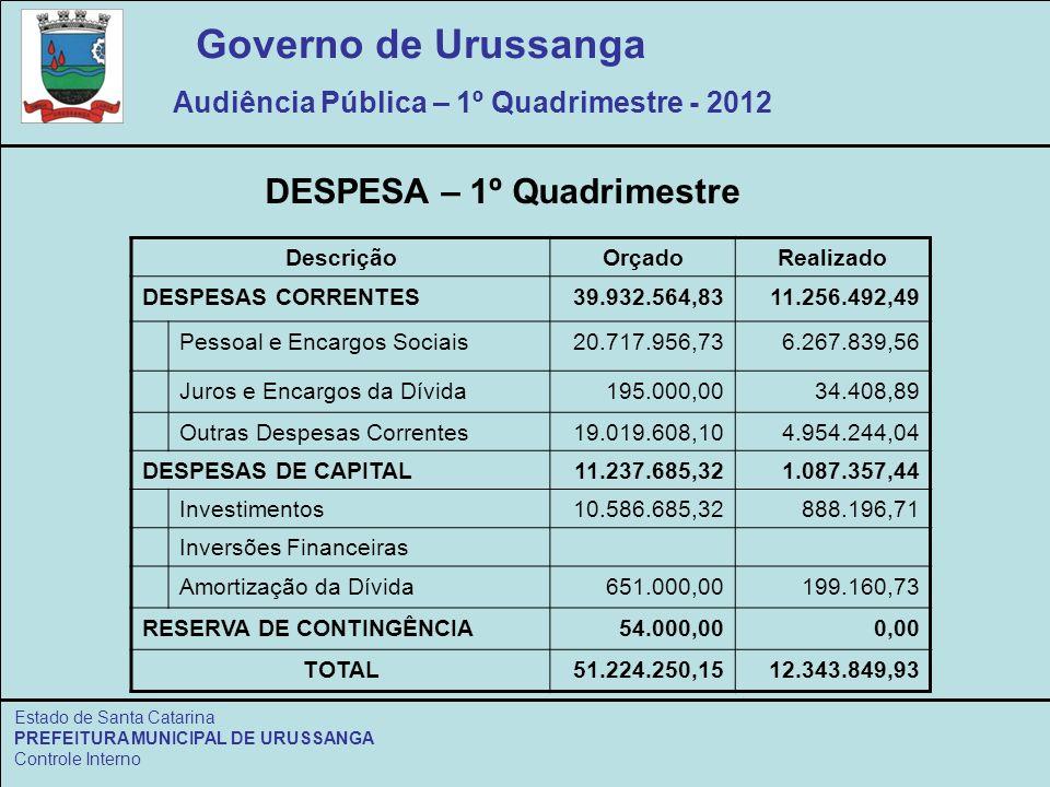 Governo de Urussanga Audiência Pública – 1º Quadrimestre - 2012 Estado de Santa Catarina PREFEITURA MUNICIPAL DE URUSSANGA Controle Interno DescriçãoOrçadoRealizado DESPESAS CORRENTES39.932.564,8311.256.492,49 Pessoal e Encargos Sociais20.717.956,736.267.839,56 Juros e Encargos da Dívida195.000,0034.408,89 Outras Despesas Correntes19.019.608,104.954.244,04 DESPESAS DE CAPITAL11.237.685,321.087.357,44 Investimentos10.586.685,32888.196,71 Inversões Financeiras Amortização da Dívida651.000,00199.160,73 RESERVA DE CONTINGÊNCIA54.000,000,00 TOTAL51.224.250,1512.343.849,93 DESPESA – 1º Quadrimestre