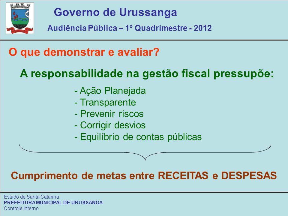 Governo de Urussanga Audiência Pública – 1º Quadrimestre - 2012 Estado de Santa Catarina PREFEITURA MUNICIPAL DE URUSSANGA Controle Interno O que demonstrar e avaliar.