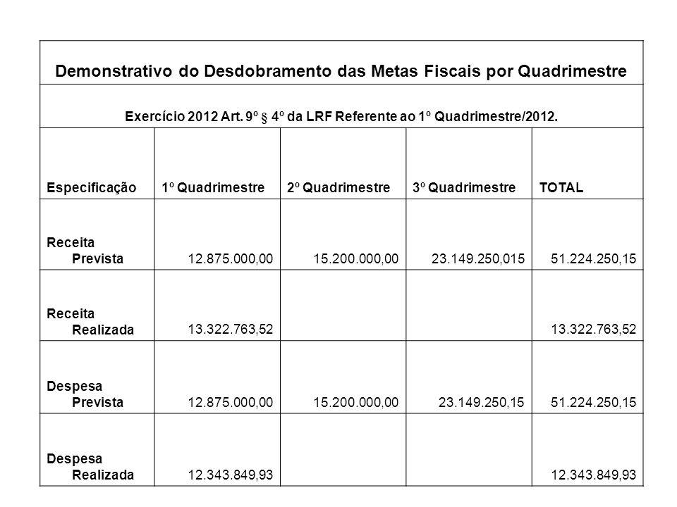 Demonstrativo do Desdobramento das Metas Fiscais por Quadrimestre Exercício 2012 Art. 9º § 4º da LRF Referente ao 1º Quadrimestre/2012. Especificação1