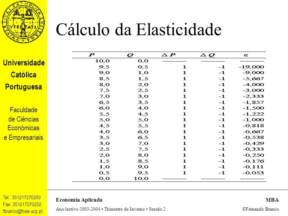 Universidade Católica Portuguesa Faculdade de Ciências Económicas e Empresariais Tel.: 351217270250 Fax: 351217270252 fbranco@fcee.ucp.pt Economia AplicadaMBA Ano lectivo 2003-2004 Trimestre de Inverno Sessão 2 ©Fernando Branco Cálculo da Elasticidade