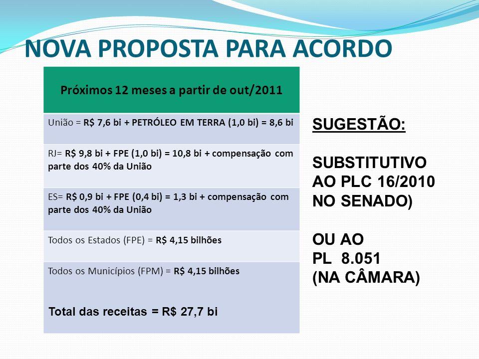 NOVA PROPOSTA PARA ACORDO Próximos 12 meses a partir de out/2011 União = R$ 7,6 bi + PETRÓLEO EM TERRA (1,0 bi) = 8,6 bi RJ= R$ 9,8 bi + FPE (1,0 bi) = 10,8 bi + compensação com parte dos 40% da União ES= R$ 0,9 bi + FPE (0,4 bi) = 1,3 bi + compensação com parte dos 40% da União Todos os Estados (FPE) = R$ 4,15 bilhões Todos os Municípios (FPM) = R$ 4,15 bilhões Total das receitas = R$ 27,7 bi SUGESTÃO: SUBSTITUTIVO AO PLC 16/2010 NO SENADO) OU AO PL 8.051 (NA CÂMARA)