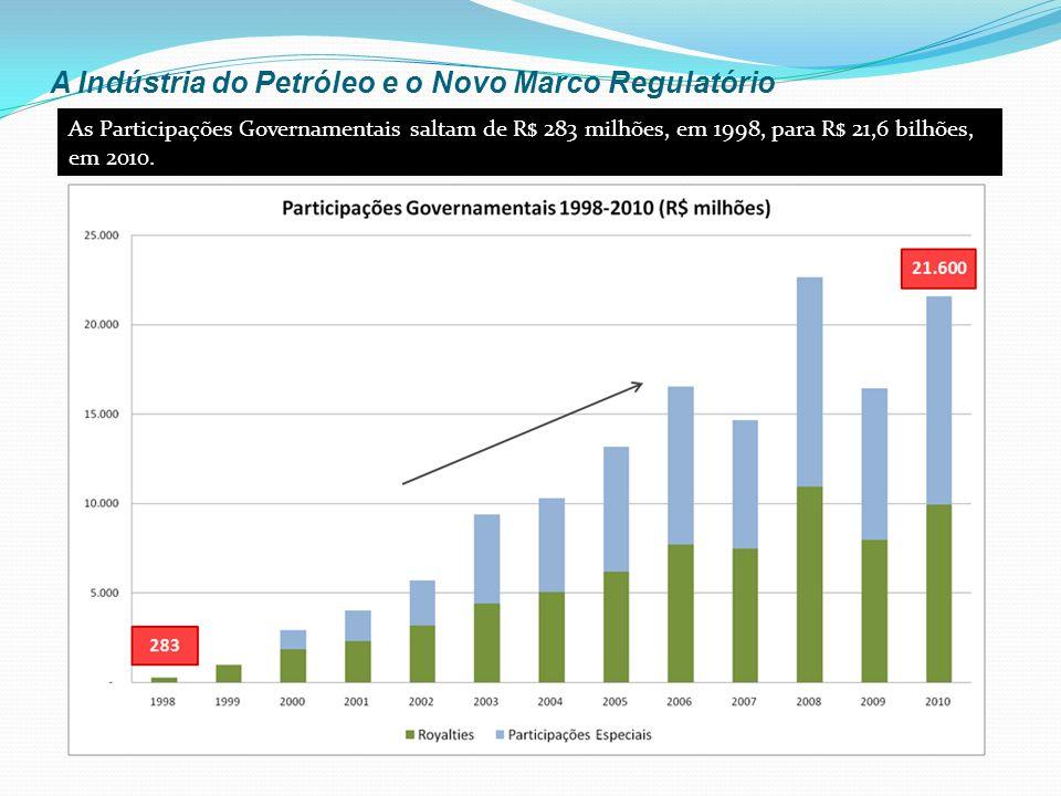 A Indústria do Petróleo e o Novo Marco Regulatório As Participações Governamentais saltam de R$ 283 milhões, em 1998, para R$ 21,6 bilhões, em 2010.