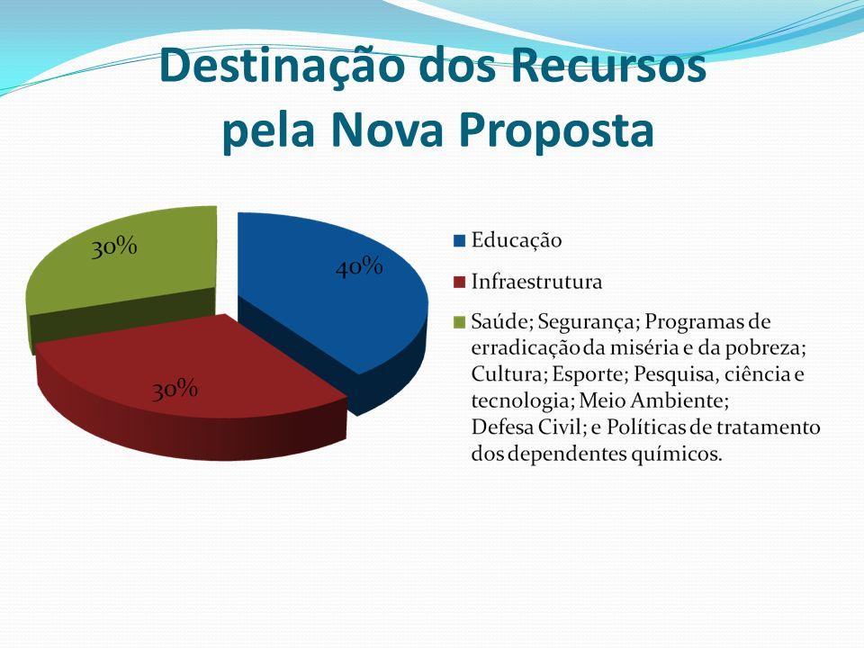 Destinação dos Recursos pela Nova Proposta