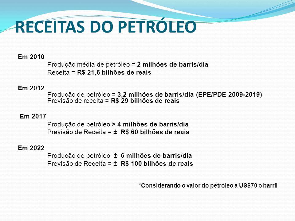 RECEITAS DO PETRÓLEO Em 2010 Produção média de petróleo = 2 milhões de barris/dia Receita = R$ 21,6 bilhões de reais Em 2012 Produção de petróleo = 3,2 milhões de barris/dia (EPE/PDE 2009-2019) Previsão de receita = R$ 29 bilhões de reais Em 2017 Produção de petróleo > 4 milhões de barris/dia Previsão de Receita = ± R$ 60 bilhões de reais Em 2022 Produção de petróleo ± 6 milhões de barris/dia Previsão de Receita = ± R$ 100 bilhões de reais *Considerando o valor do petróleo a US$70 o barril