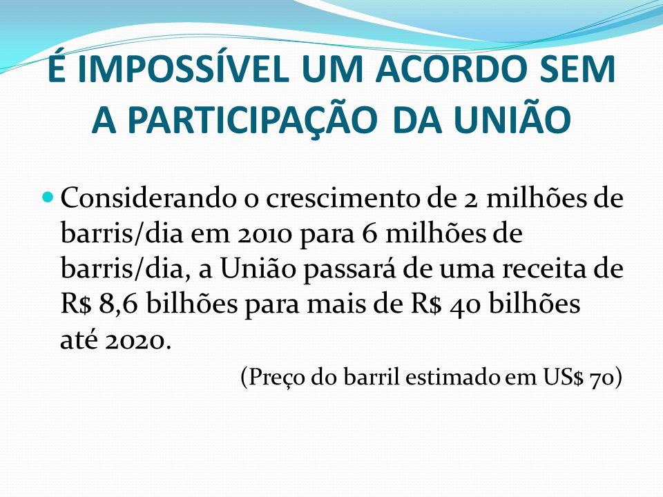 É IMPOSSÍVEL UM ACORDO SEM A PARTICIPAÇÃO DA UNIÃO Considerando o crescimento de 2 milhões de barris/dia em 2010 para 6 milhões de barris/dia, a União passará de uma receita de R$ 8,6 bilhões para mais de R$ 40 bilhões até 2020.