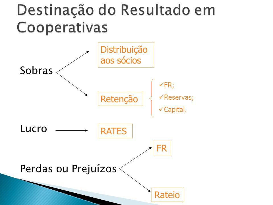 Sobras Lucro Perdas ou Prejuízos Distribuição aos sócios Retenção RATES FR; Reservas; Capital. FR Rateio