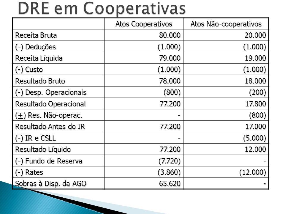 Atos Cooperativos Atos Não-cooperativos Receita Bruta 80.00020.000 (-) Deduções (1.000)(1.000) Receita Líquida 79.00019.000 (-) Custo (1.000)(1.000) R
