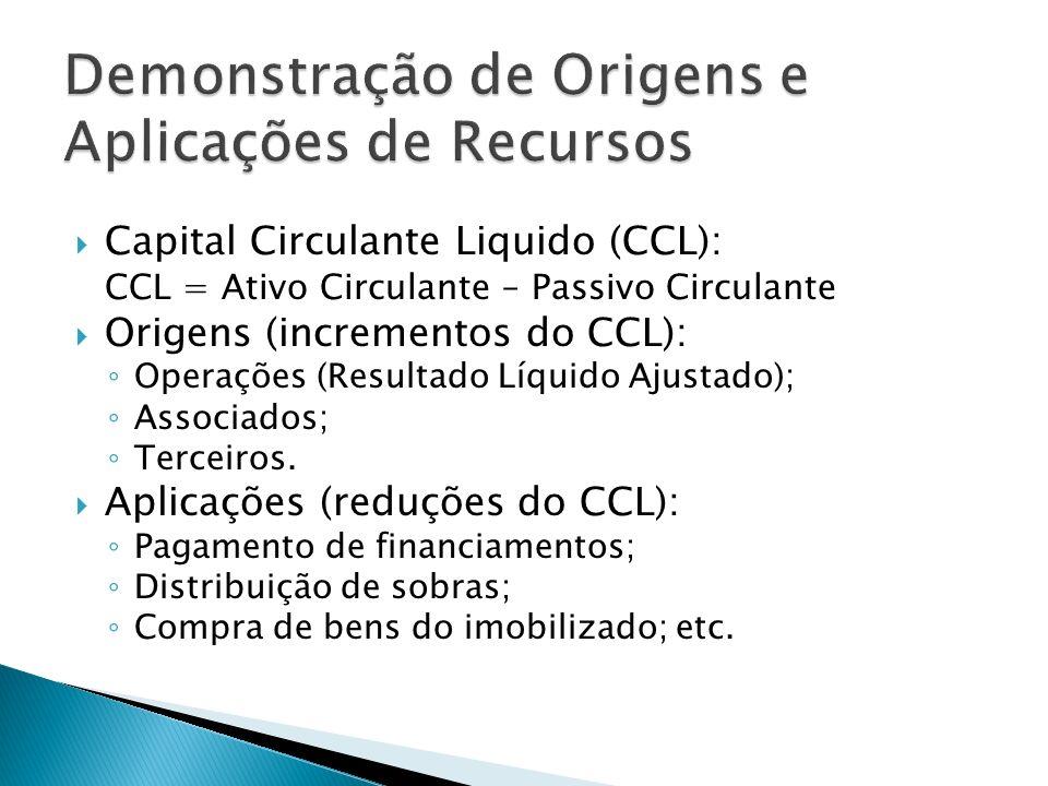 Capital Circulante Liquido (CCL): CCL = Ativo Circulante – Passivo Circulante Origens (incrementos do CCL): Operações (Resultado Líquido Ajustado); As