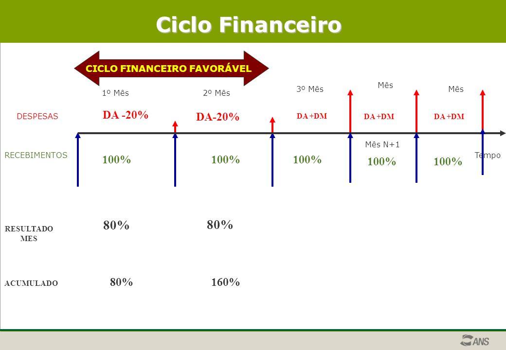 DESPESAS RECEBIMENTOSTempo CICLO FINANCEIRO FAVORÁVEL Ciclo Financeiro 1º Mês2º Mês 3º Mês Mês N+1 Mês 100% DA -20% RESULTADO MES 80% ACUMULADO 80%160% DA +DM 100% DA +DM