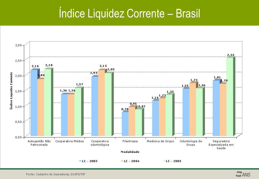 Índice Liquidez Corrente – Brasil Fonte: Cadastro de Operadoras; DIOPS/FIP