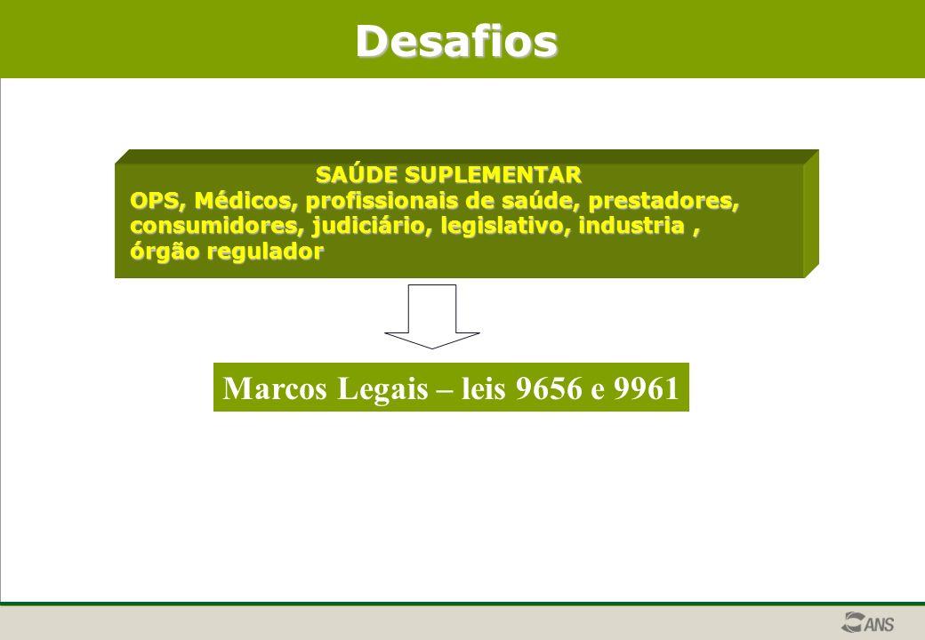 Desafios SAÚDE SUPLEMENTAR OPS, Médicos, profissionais de saúde, prestadores, consumidores, judiciário, legislativo, industria, órgão regulador Marcos Legais – leis 9656 e 9961