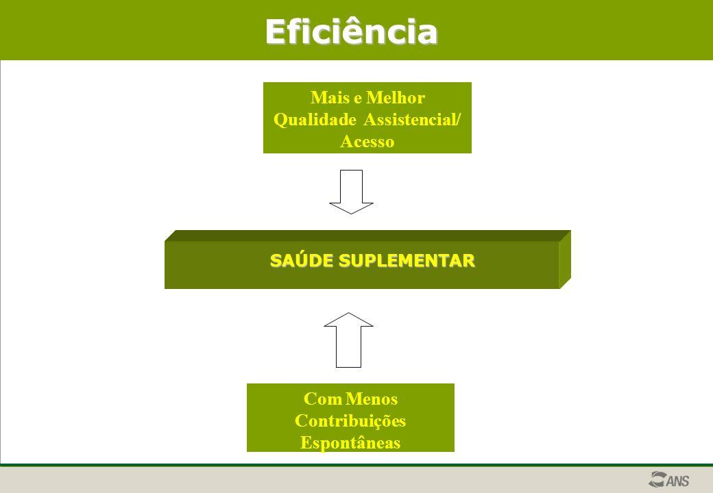 Eficiência SAÚDE SUPLEMENTAR Com Menos Contribuições Espontâneas Mais e Melhor Qualidade Assistencial/ Acesso