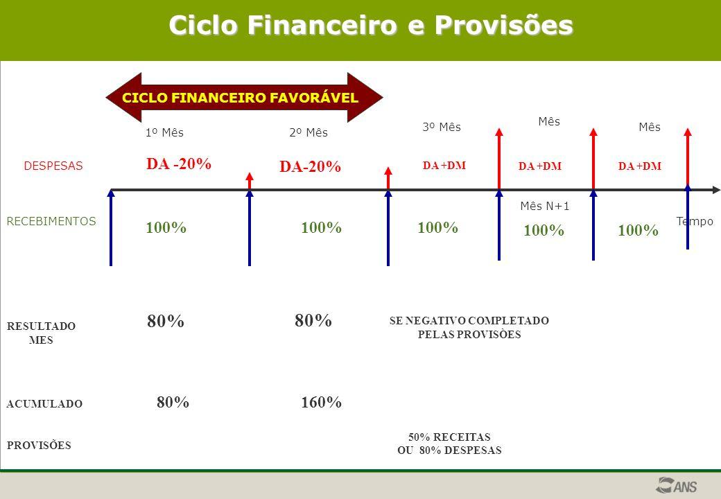 DESPESAS RECEBIMENTOSTempo CICLO FINANCEIRO FAVORÁVEL Ciclo Financeiro e Provisões 1º Mês2º Mês 3º Mês Mês N+1 Mês 100% DA -20% RESULTADO MES 80% ACUMULADO 80%160% PROVISÕES DA +DM 100% SE NEGATIVO COMPLETADO PELAS PROVISÒES 50% RECEITAS OU 80% DESPESAS 100% DA +DM
