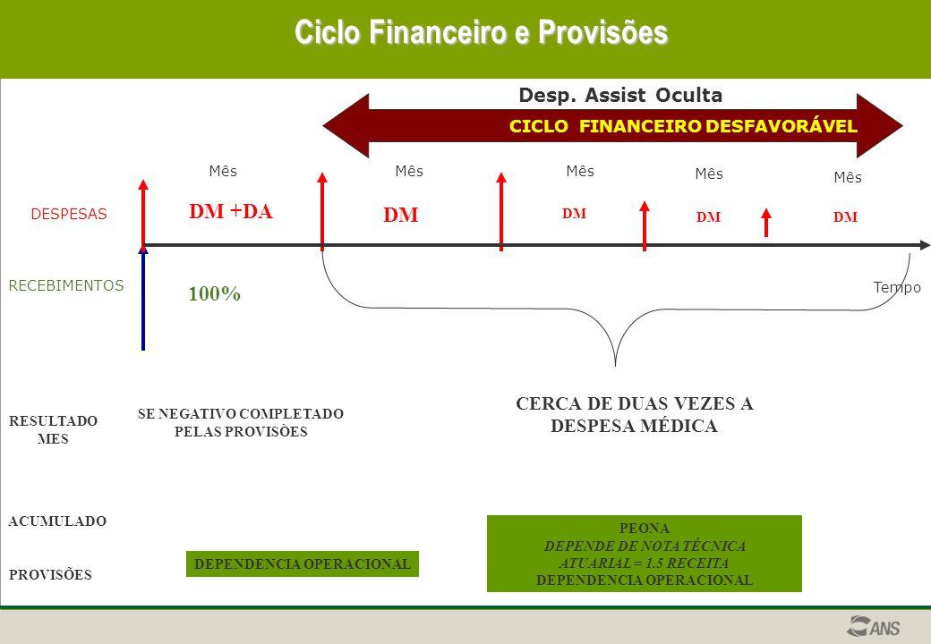 DESPESAS RECEBIMENTOS Tempo CICLO FINANCEIRO DESFAVORÁVEL Ciclo Financeiro e Provisões Mês Desp.