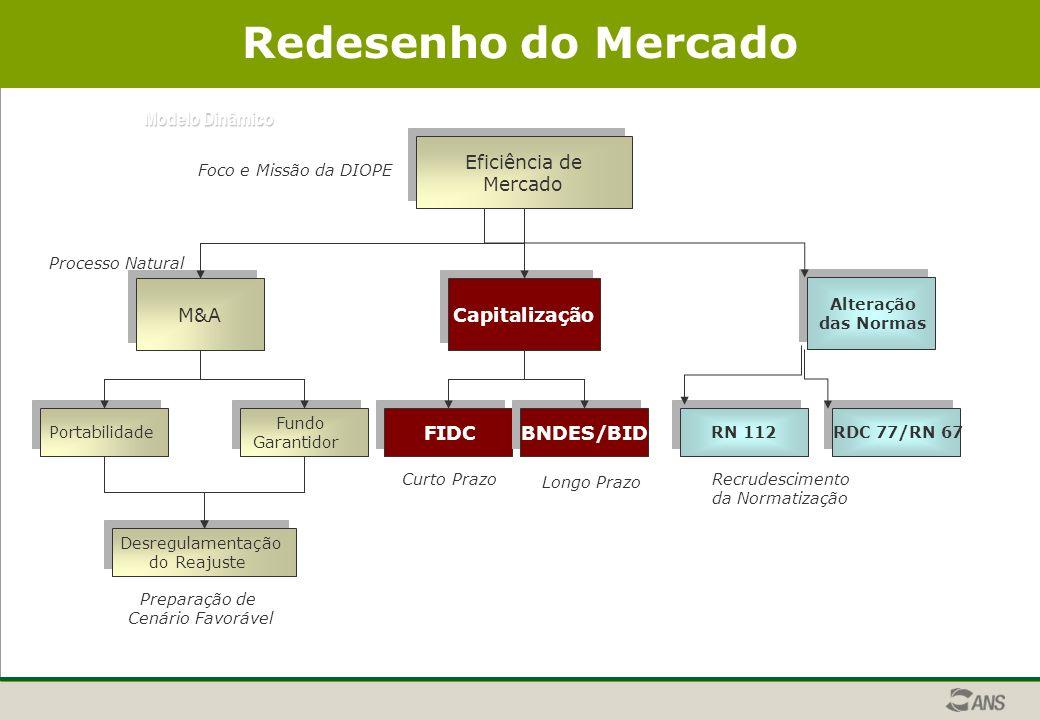 Modelo Dinâmico Redesenho do Mercado Eficiência de Mercado Eficiência de Mercado Recrudescimento da Normatização M&A Capitalização Processo Natural Preparação de Cenário Favorável FIDC Portabilidade Fundo Garantidor Fundo Garantidor Desregulamentação do Reajuste Desregulamentação do Reajuste BNDES/BID Alteração das Normas Alteração das Normas Foco e Missão da DIOPE Curto Prazo RN 112 RDC 77/RN 67 Longo Prazo