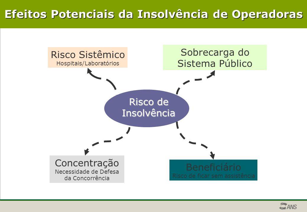 Risco de Insolvência Sobrecarga do Sistema Público Risco Sistêmico Hospitais/Laboratórios Concentração Necessidade de Defesa da Concorrência Beneficiário Risco de ficar sem assistência Efeitos Potenciais da Insolvência de Operadoras