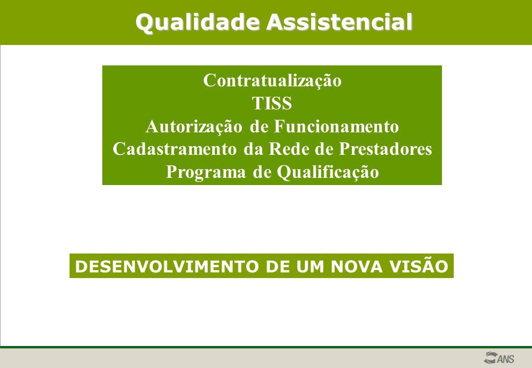 Qualidade Assistencial Contratualização TISS Autorização de Funcionamento Cadastramento da Rede de Prestadores Programa de Qualificação DESENVOLVIMENTO DE UM NOVA VISÃO