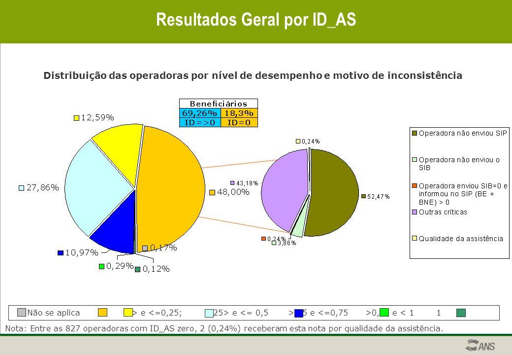 Resultados Geral por ID_AS Distribuição das operadoras por nível de desempenho e motivo de inconsistência Nota: Entre as 827 operadoras com ID_AS zero, 2 (0,24%) receberam esta nota por qualidade da assistência.