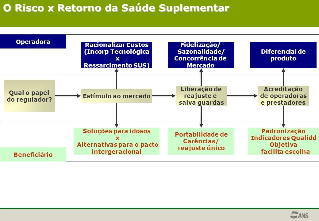O Risco x Retorno da Saúde Suplementar Qual o papel do regulador.