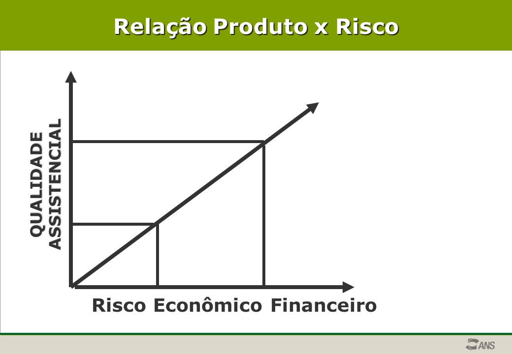 Relação Produto x Risco QUALIDADEASSISTENCIAL Risco Econômico Financeiro