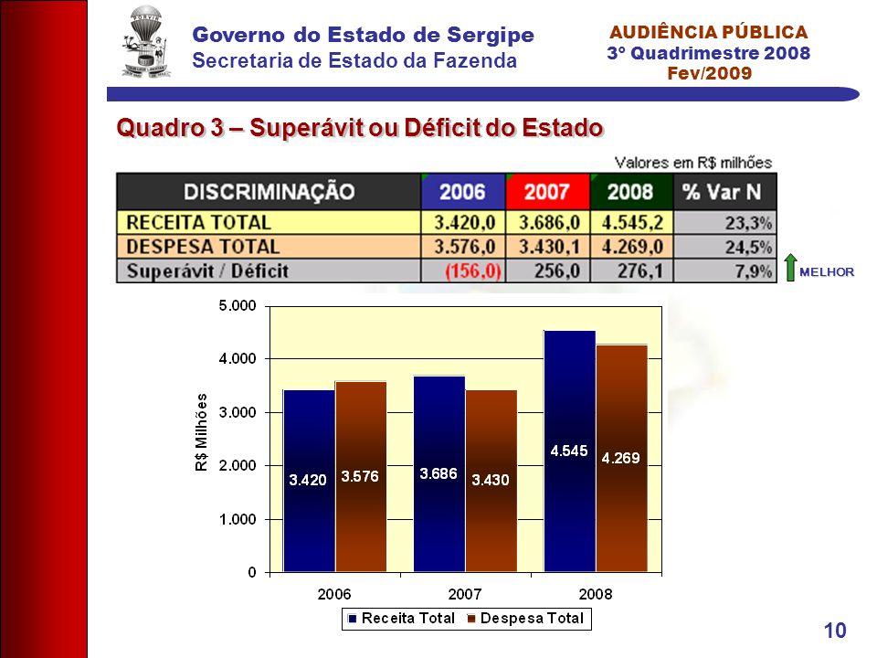Governo do Estado de Sergipe Secretaria de Estado da Fazenda AUDIÊNCIA PÚBLICA 3º Quadrimestre 2008 Fev/2009 10 MELHOR Quadro 3 – Superávit ou Déficit do Estado