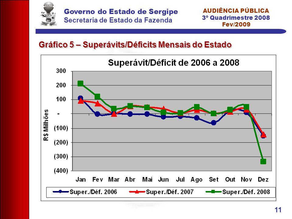 Governo do Estado de Sergipe Secretaria de Estado da Fazenda AUDIÊNCIA PÚBLICA 3º Quadrimestre 2008 Fev/2009 11 Gráfico 5 – Superávits/Déficits Mensai