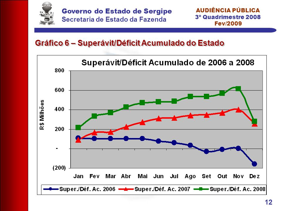 Governo do Estado de Sergipe Secretaria de Estado da Fazenda AUDIÊNCIA PÚBLICA 3º Quadrimestre 2008 Fev/2009 12 Gráfico 6 – Superávit/Déficit Acumulado do Estado