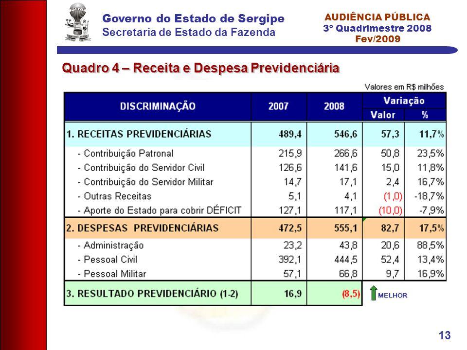 Governo do Estado de Sergipe Secretaria de Estado da Fazenda AUDIÊNCIA PÚBLICA 3º Quadrimestre 2008 Fev/2009 13 Quadro 4 – Receita e Despesa Previdenciária MELHOR